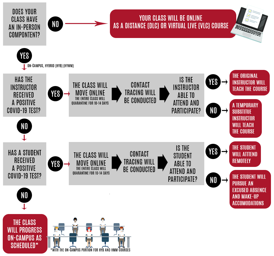 A decision tree chart on how to determine if your course is in-person or online.